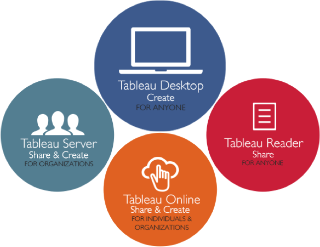 Tableau Product Line