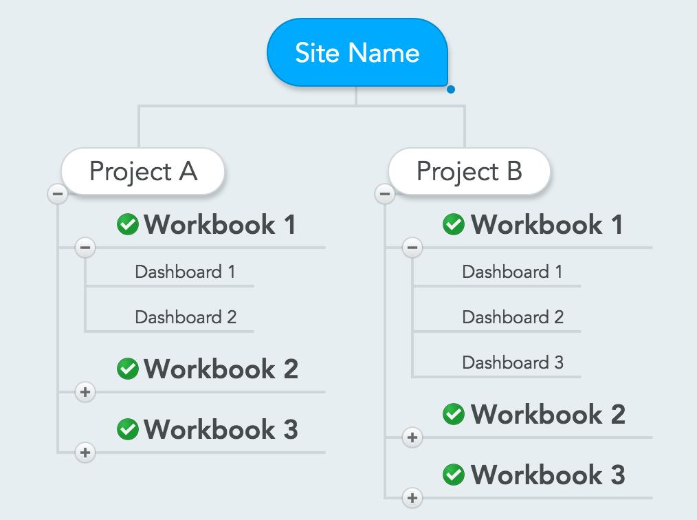 Tableau Server Alternative Architecture