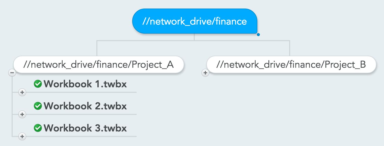 Tableau Server Alternative - Shared Network